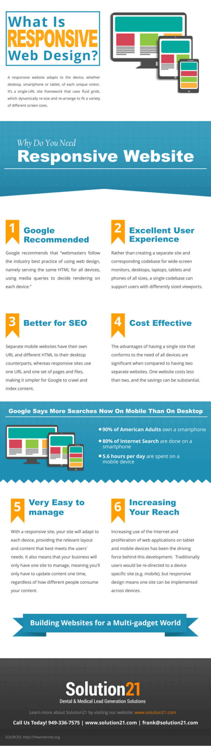 What is Responsive Web Design - Infographic