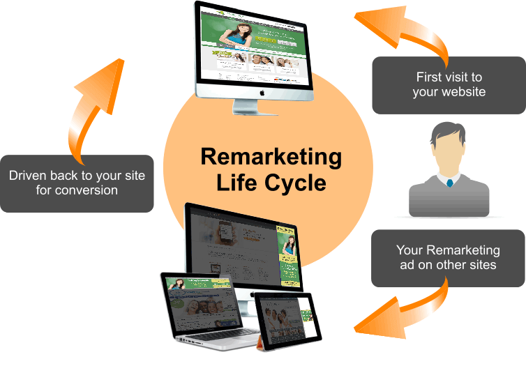 Solution21 SEM- Remarketing Cycle